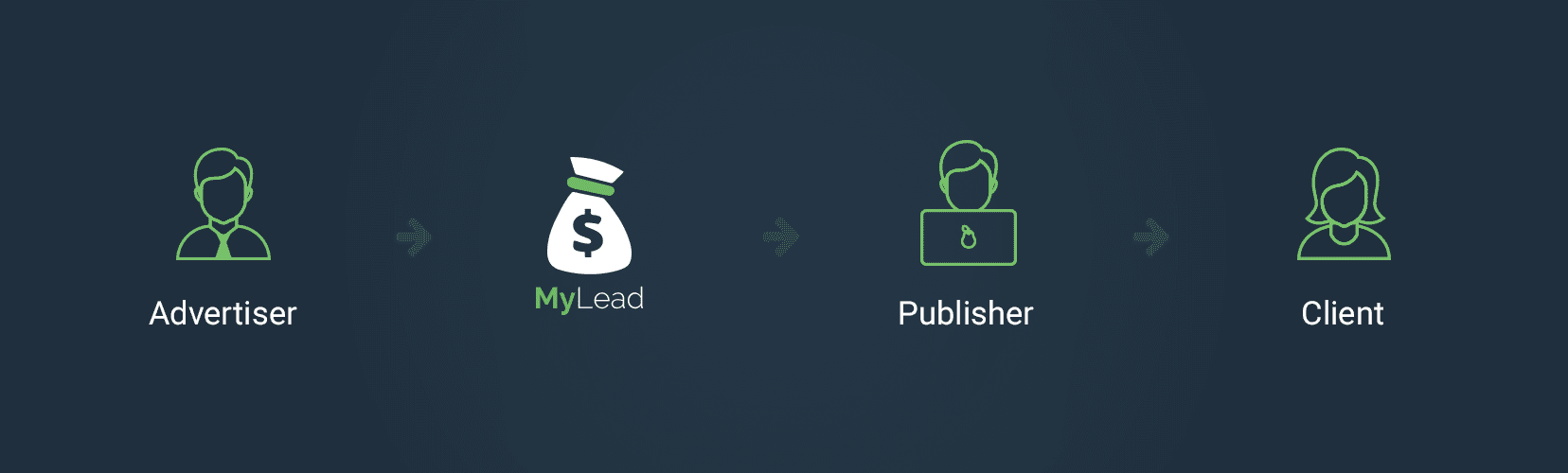 Affiliate marketing - pros and cons