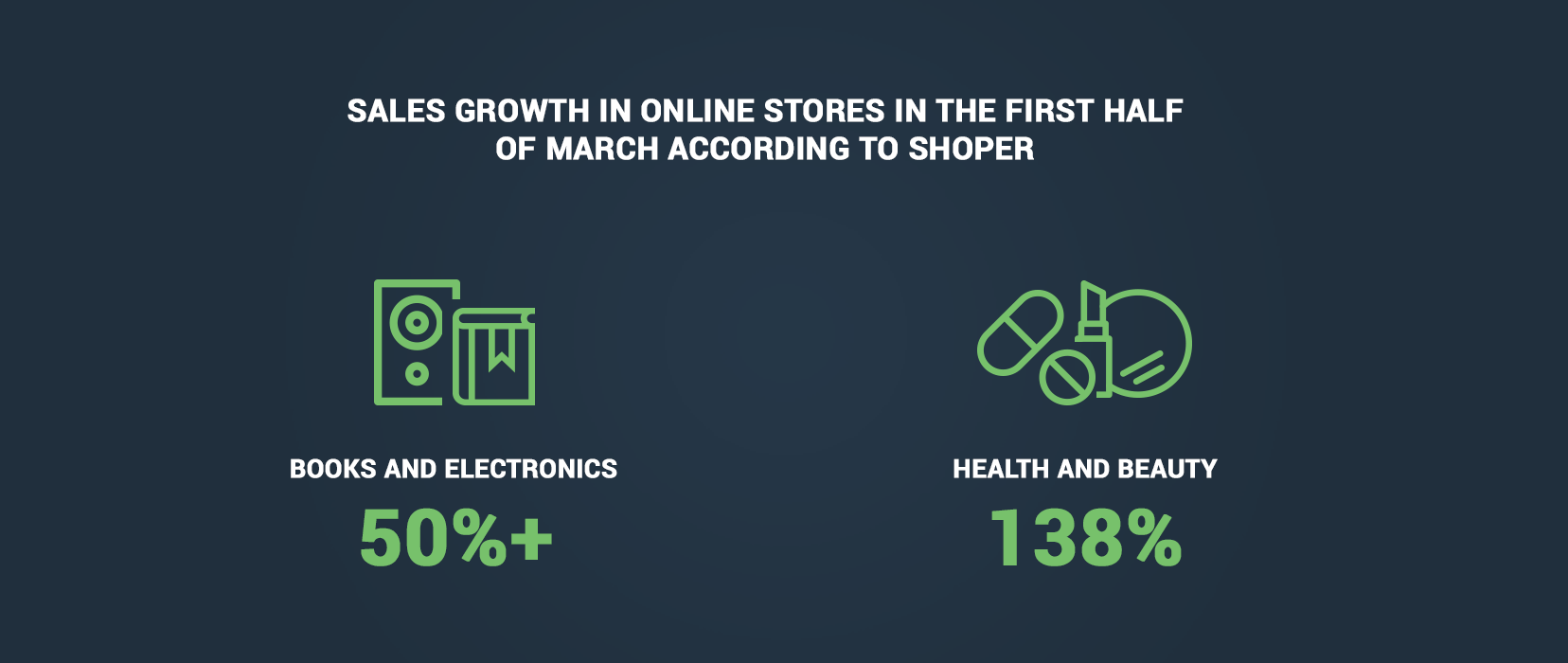 Coronavirus impact on Sales in Online Stores