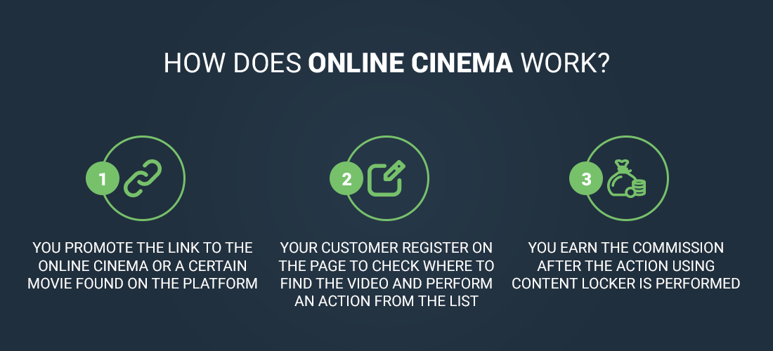 how does online cinema work?