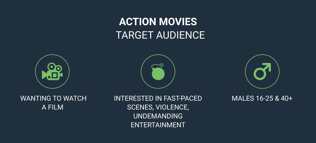 action movies target audience