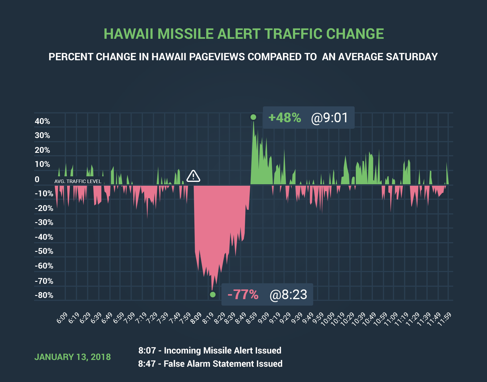 Hawaii missile alert traffic change