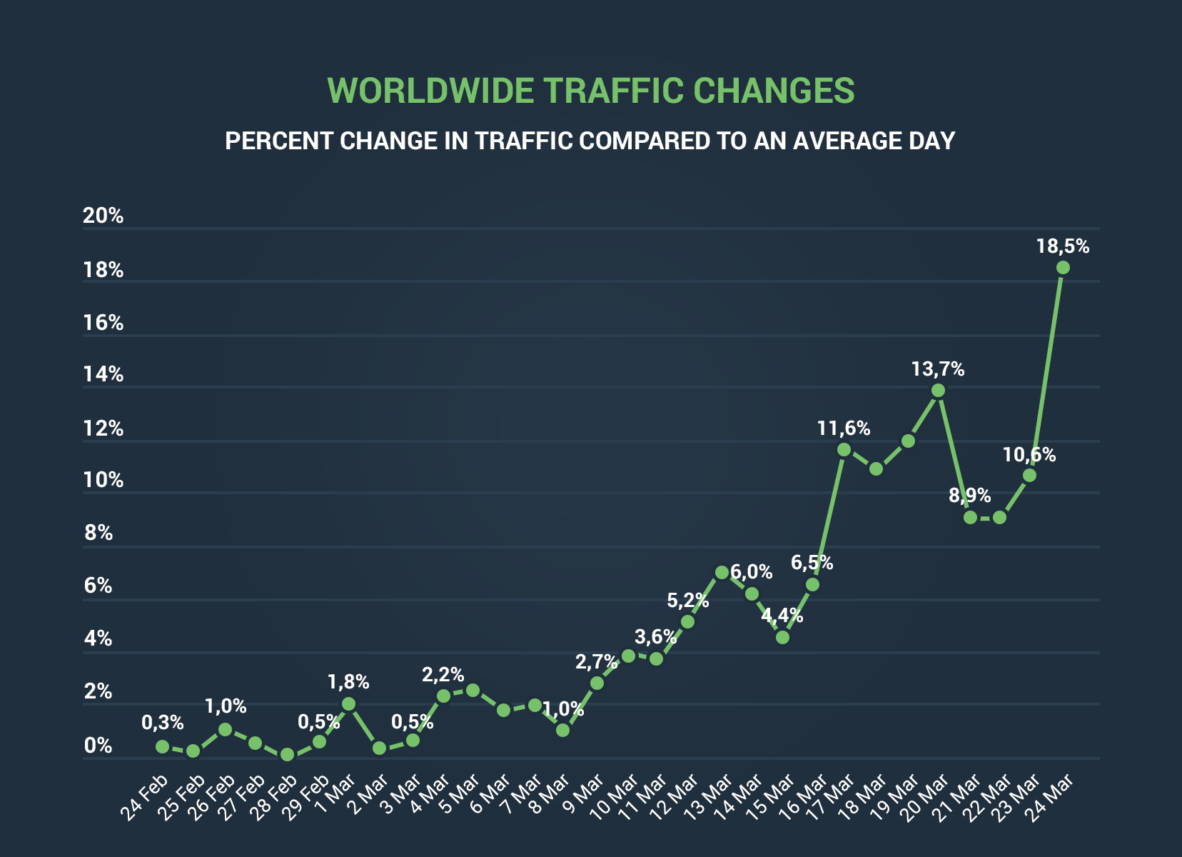 Worldwide traffic changes on Pornhub during lockdown