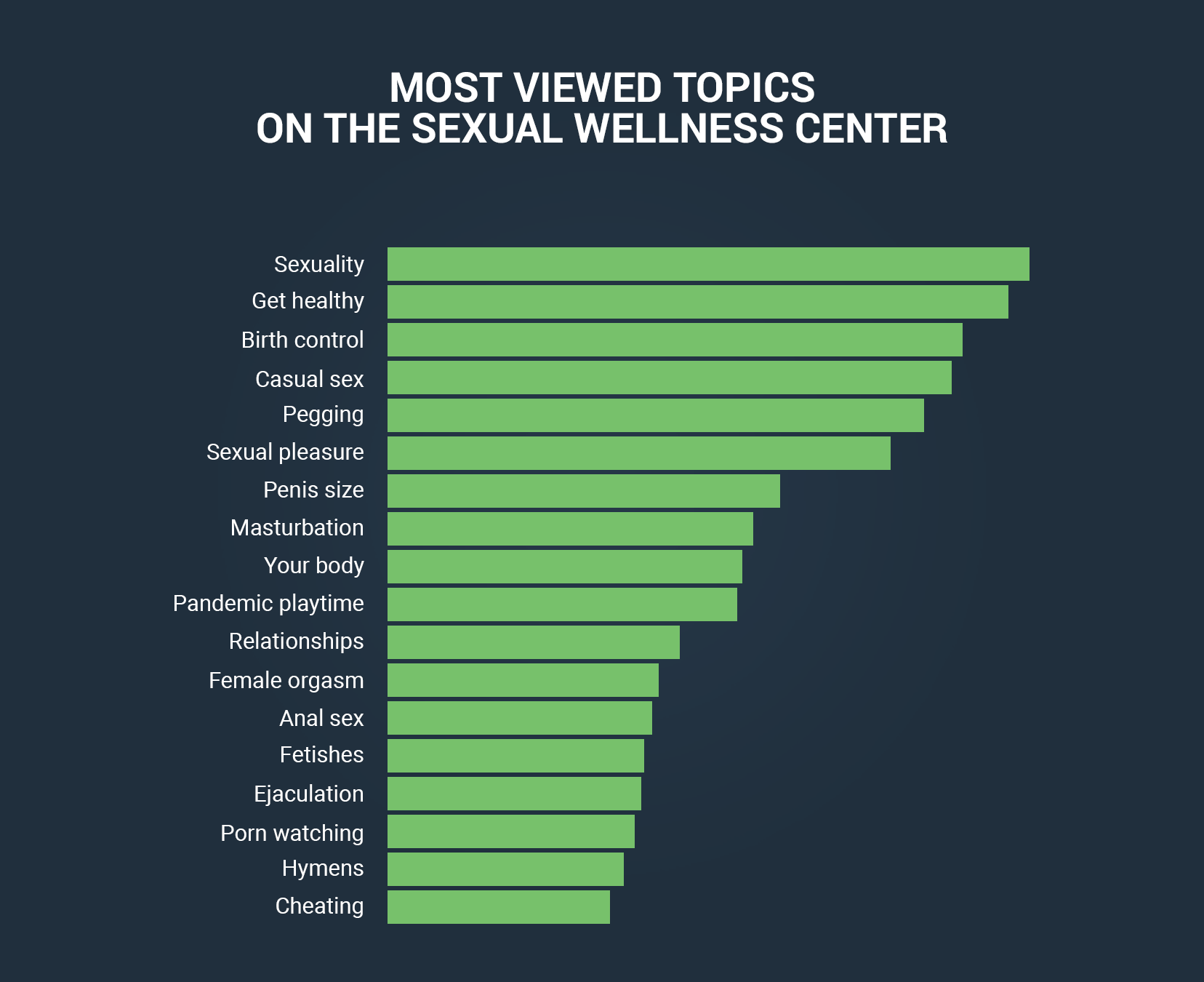 Most viewed topis on the sexual welness center