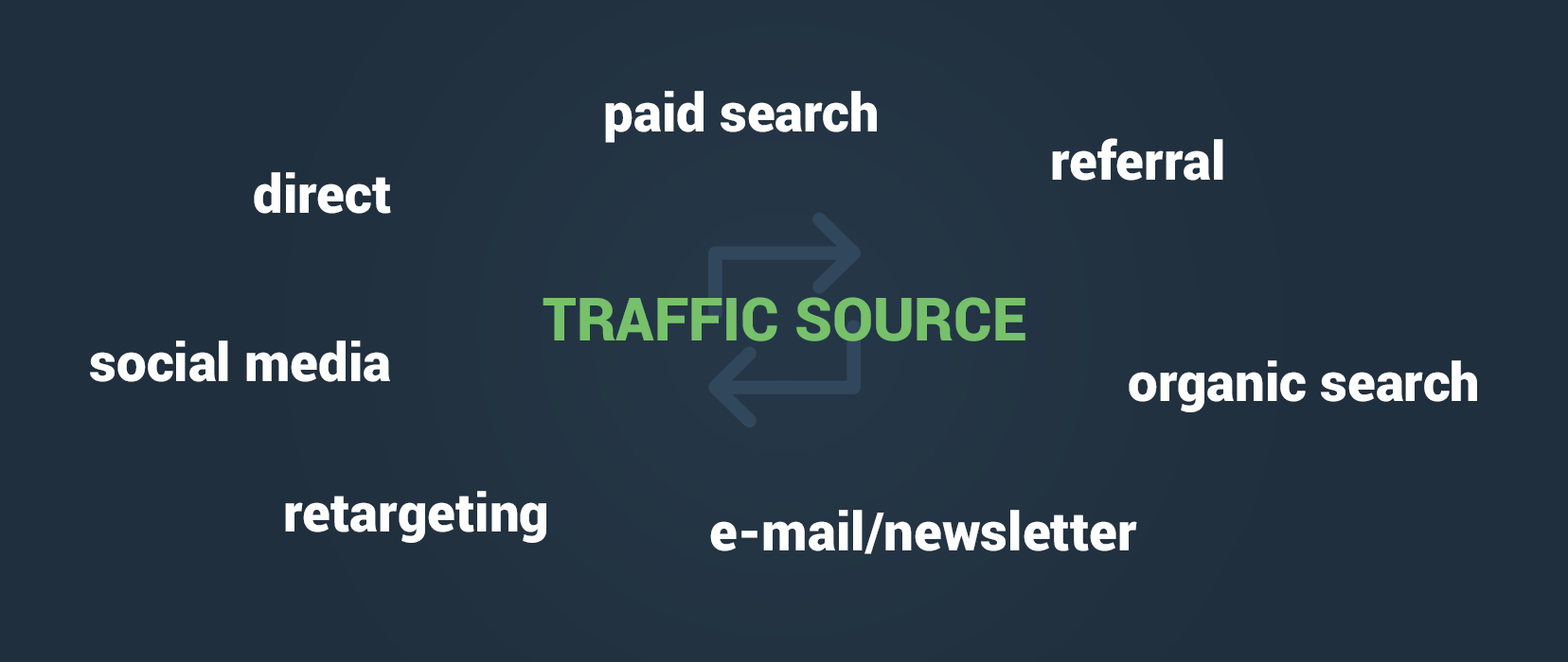 Shady affiliate networks/traffic source