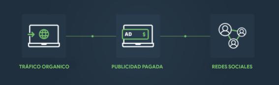 type of traffics in affiliate website